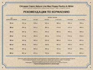 Chicopee CNL Maxi Puppy Poultry & Millet сухой корм для щенков крупных пород с птицей и просом - 2 кг